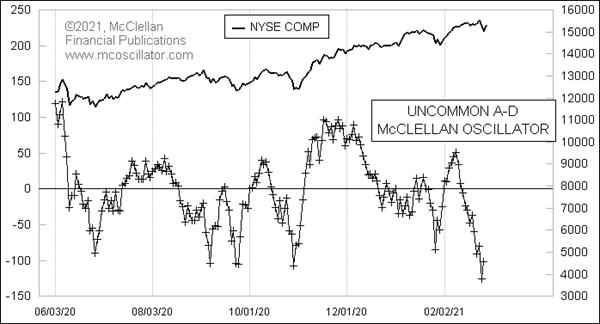 nyse uncommon issue mcclellan oscillator