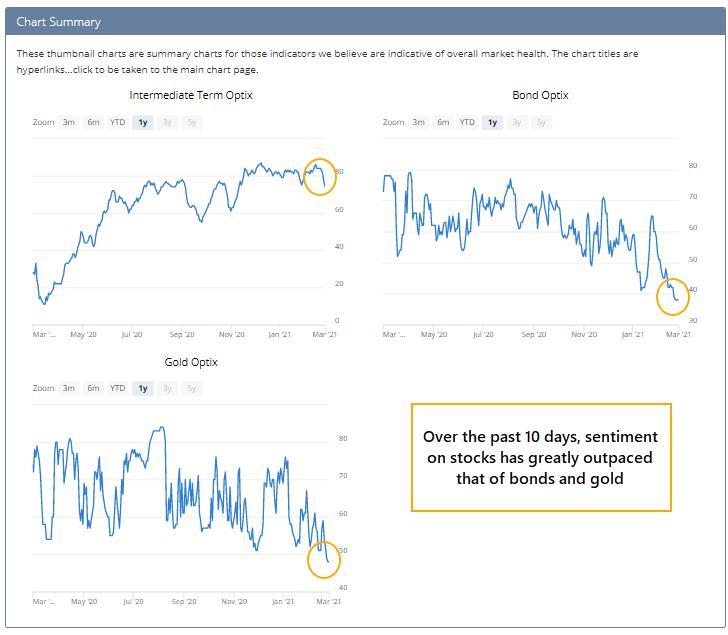 Stock bond gold sentiment