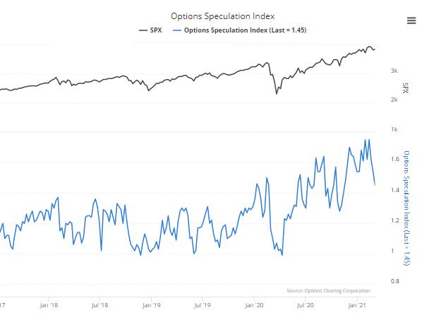 option speculation index