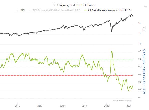 s&p aggregate put call ratio