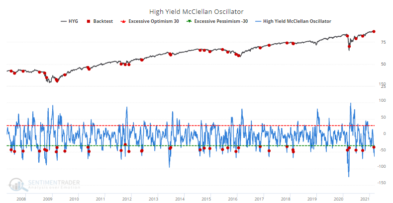 High yield bond HYG breath McClellan Oscillator