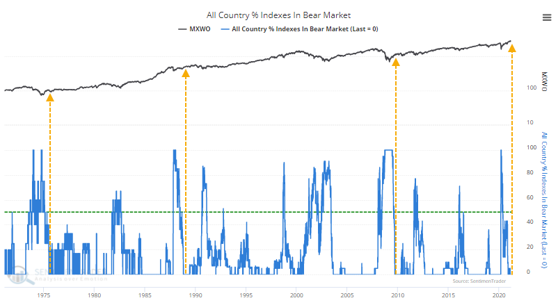 world global country indexes in bear market