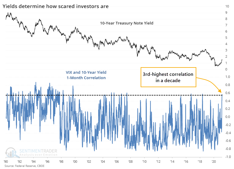 vix and 10 year treasury yield correlation