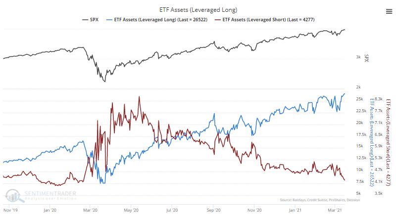 leveraged etf assets long short