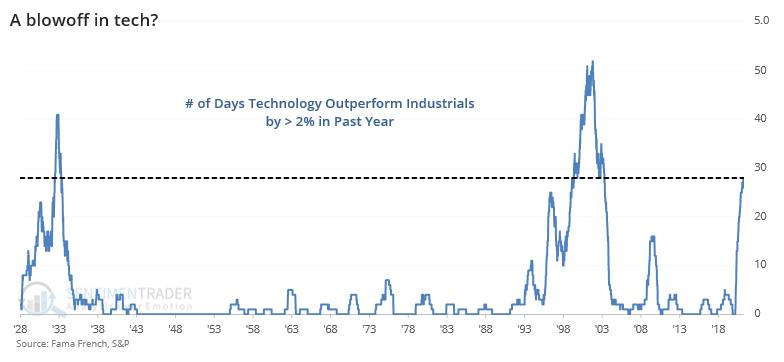 Technology stocks outperform Industrials