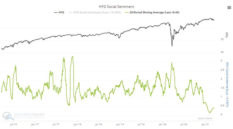 high yield junk hyg twitter sentiment