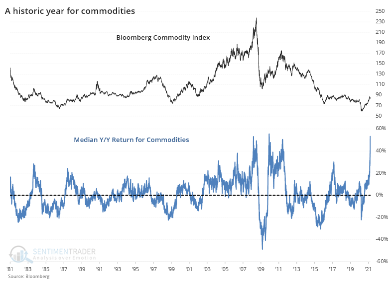 Median year over year return in commodities