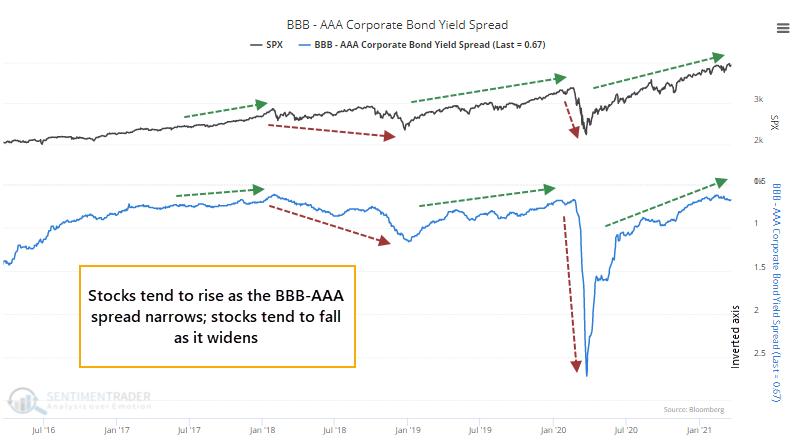 BBB - AAA option adjusted bond spread