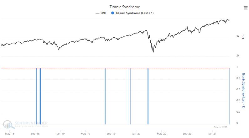 titanic syndrome