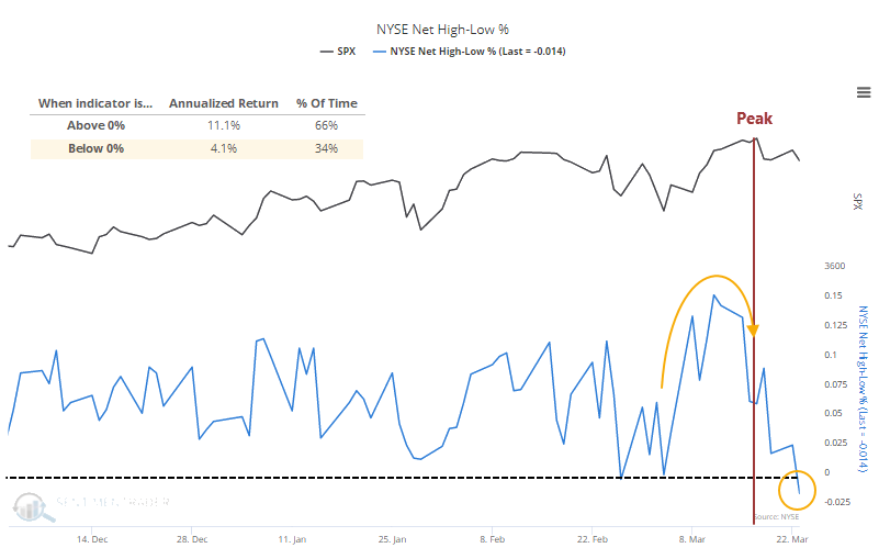 NYSE net new highs new lows