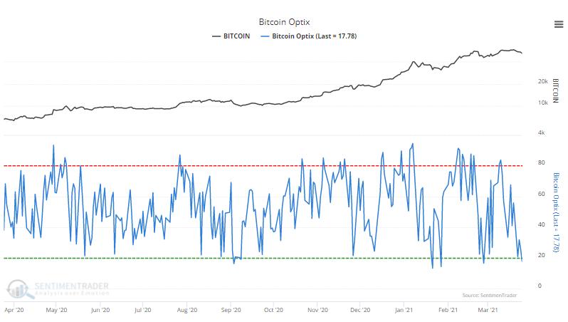 bitcoin optimism index sentiment