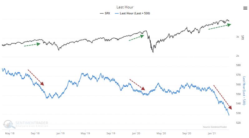 Cumulative Last Hour smart money indicator
