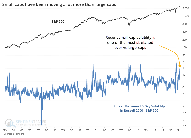 Russell 2000 vs S&P 500 volatility