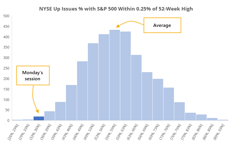 Average NYSE up issues