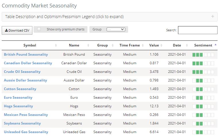 april commodity seasonality