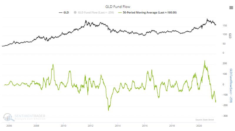 gld fund flow