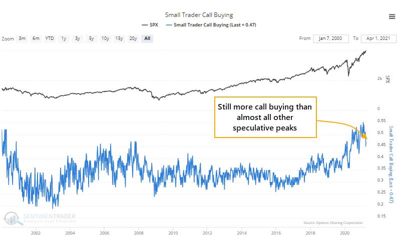 Small trader call buying