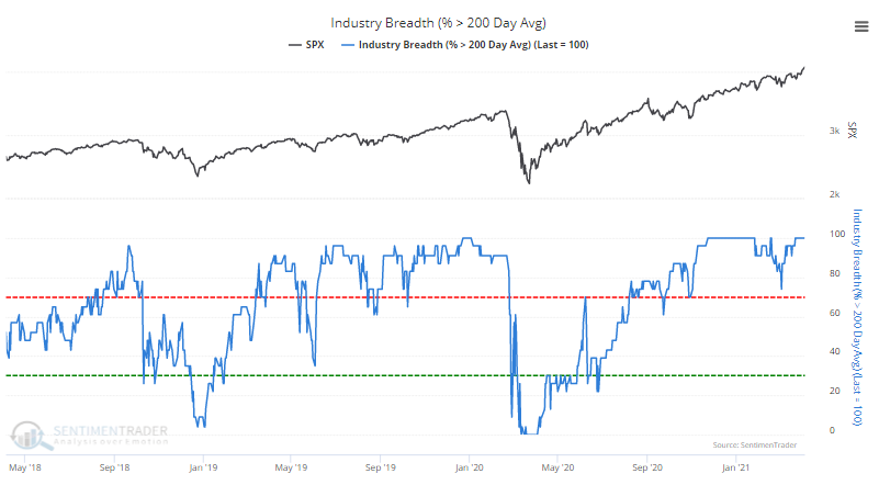 Industries above 50 day moving average