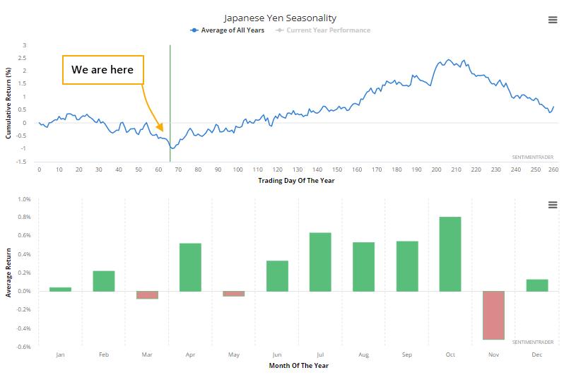 Japanese yen seasonality