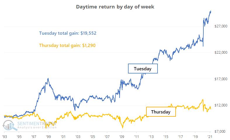 SPY daytime return day of week