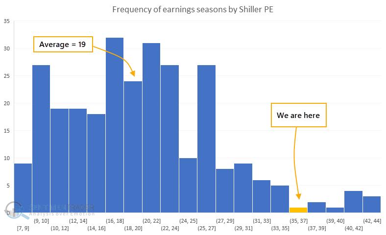 Shiller PE at start of earnings season