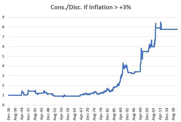 Consumer staples vs discretionary based on inflation