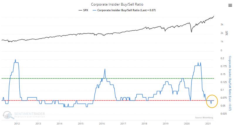 Corporate insider buy sell raito