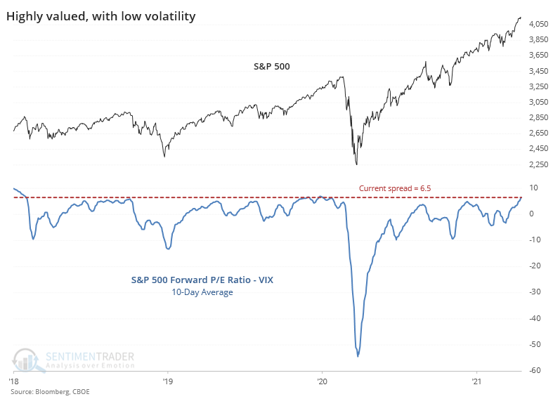 S&P 500 price earnings multiple relative to VIX