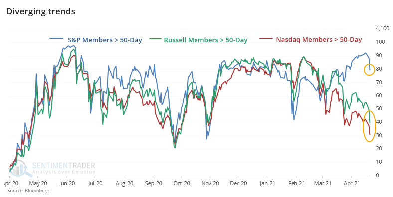Divergence in members above 50 day moving average