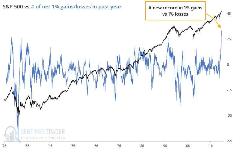 S&P 500 1% gains versus 1% losses