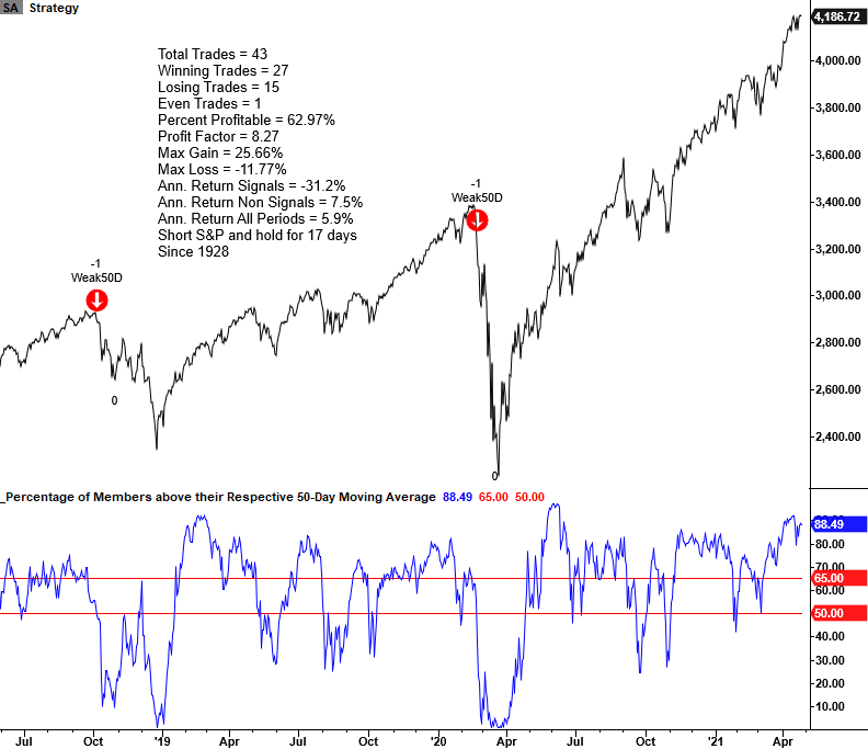 Using members above 50 day average for bear markets