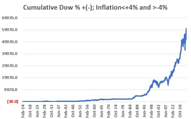 Dow Industrials during inflation