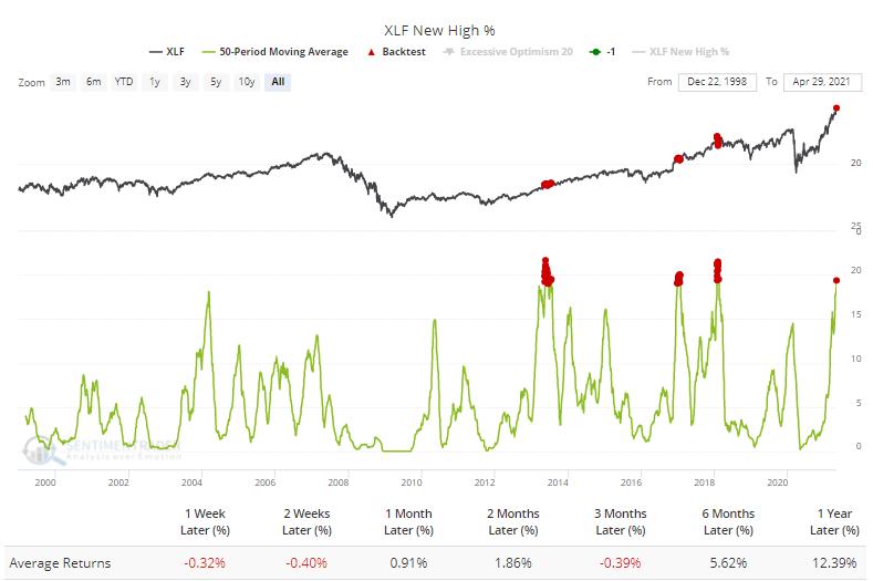 Financial stocks 52 week high