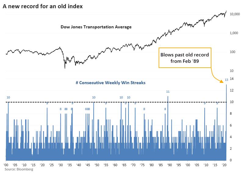 Dow Transports 13 weeks gain