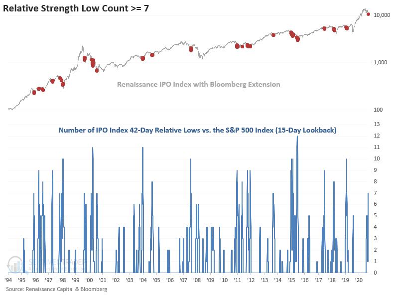 IPO index underperform