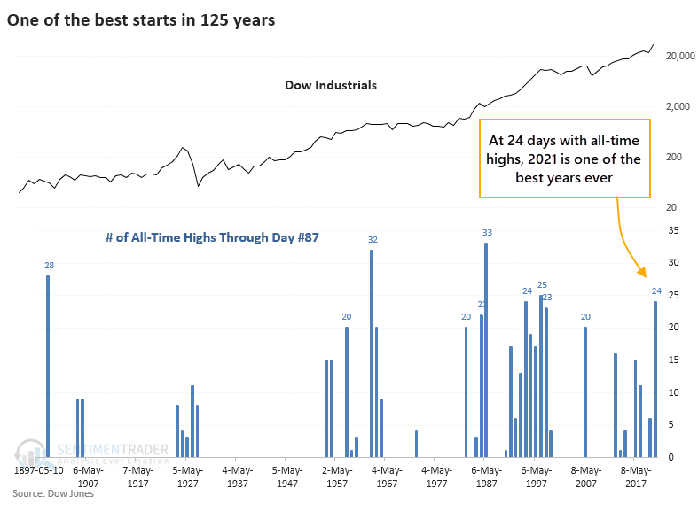 Dow months with most all time highs