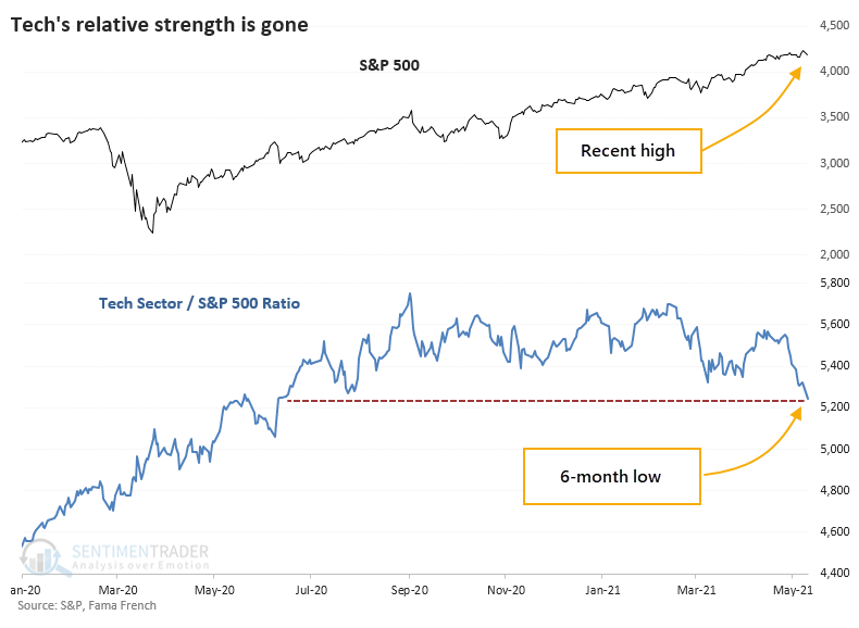 Technology stock to S&P 500 ratio