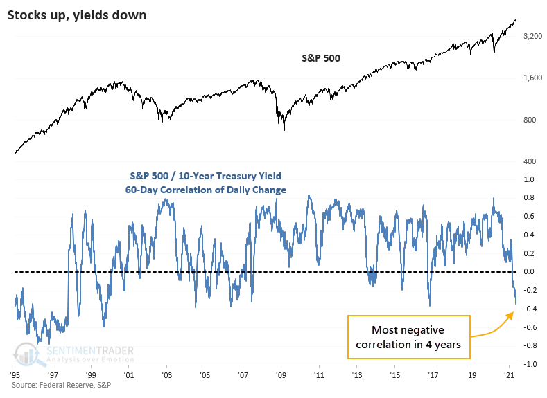 Stock bond yield correlation