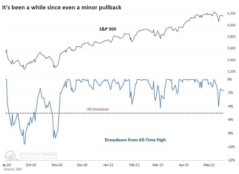 S&P 500 drawdown less than 5%