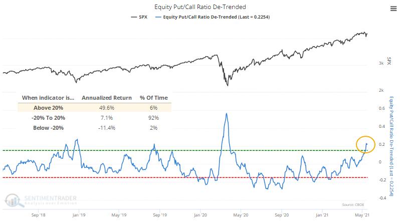 De-trended equity put call ratio