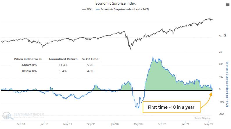 Citi economic surprise index below zero