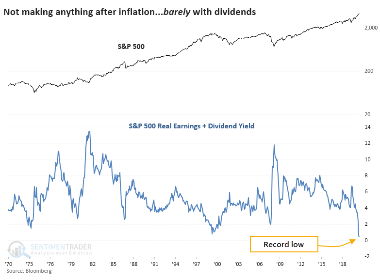S&P 500 real earnings dividend yield inflation