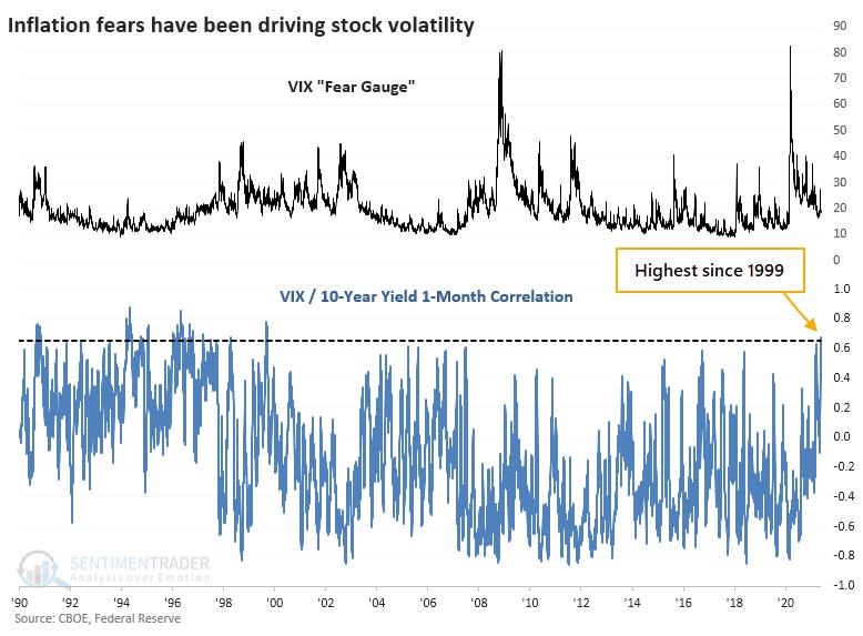 VIX and 10-year Treasury yield correlation interest rates