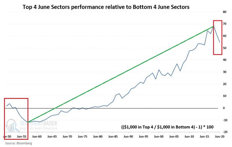 Top 4 versus bottom 4 sectors for June