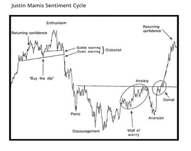 Justin Mamis typical sentiment cycle