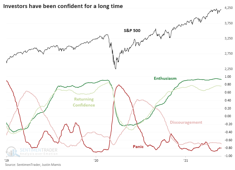 Correlation to typical sentiment cycle