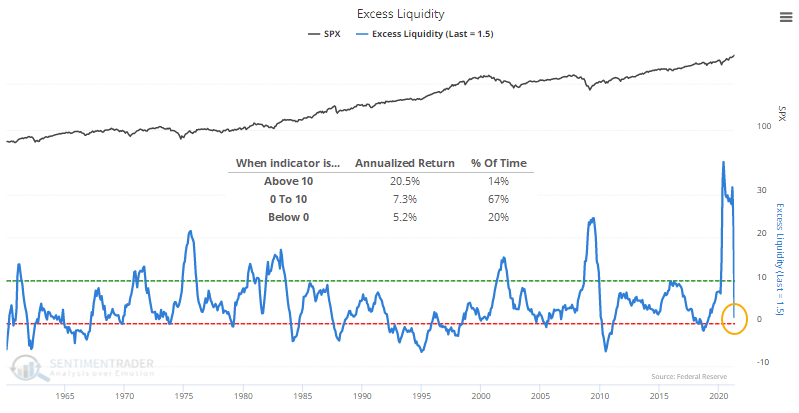 Excess liquidity m2 industrial production