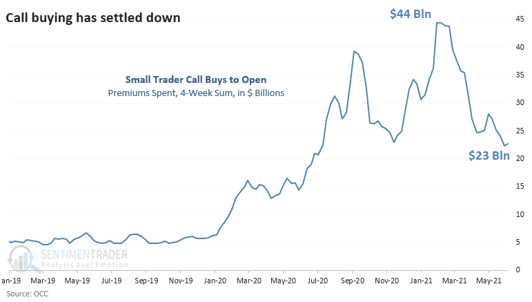 Small option trader call premiums spent