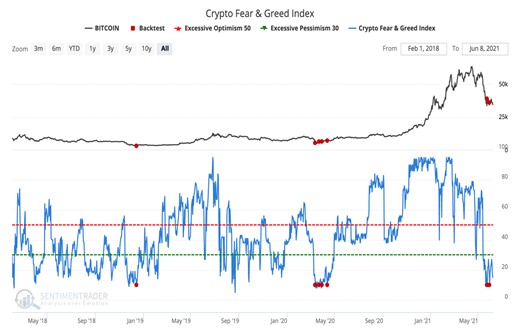 crypto fear greed sentiment bitcoin