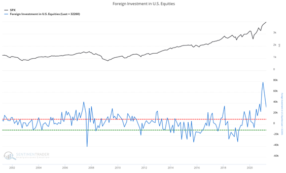 foreign purchases u.s. equities